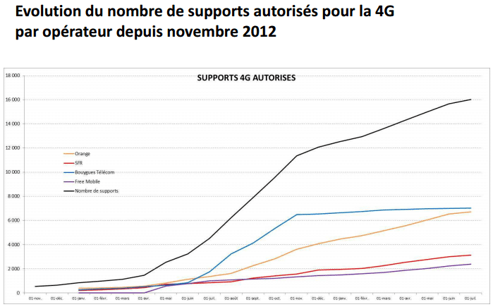 Dossier : la 4G en France et en Suisse